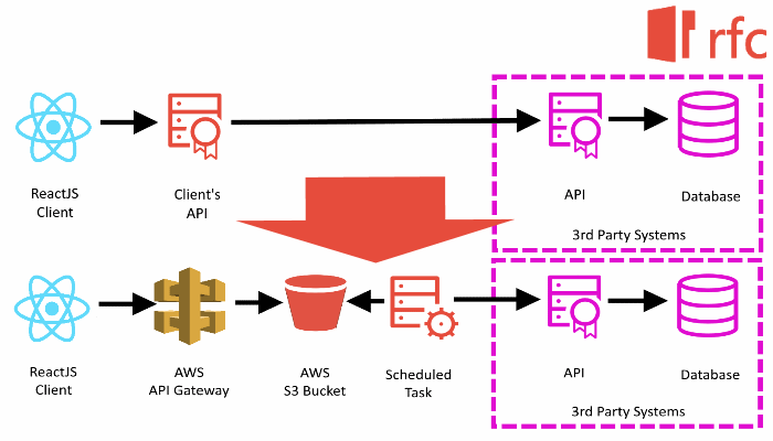 Read Model using AWS Api Gateway and S3 - Explained