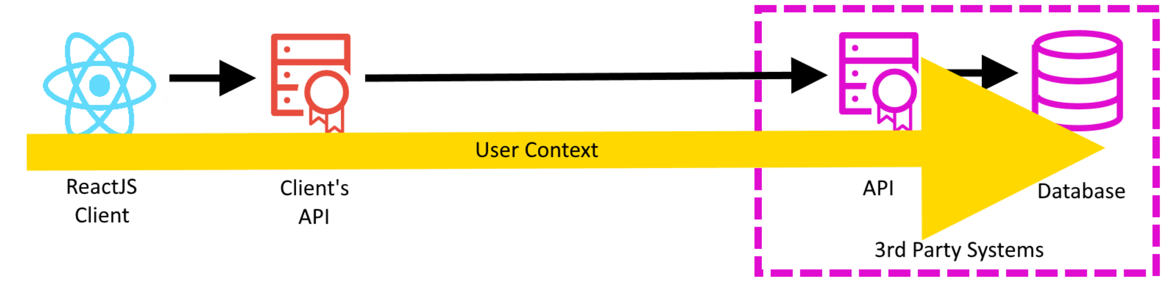 current architecture context.png