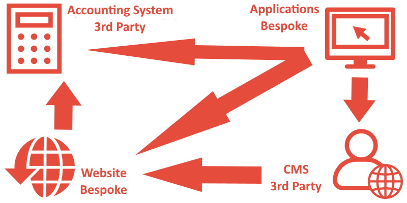 diagram of systems