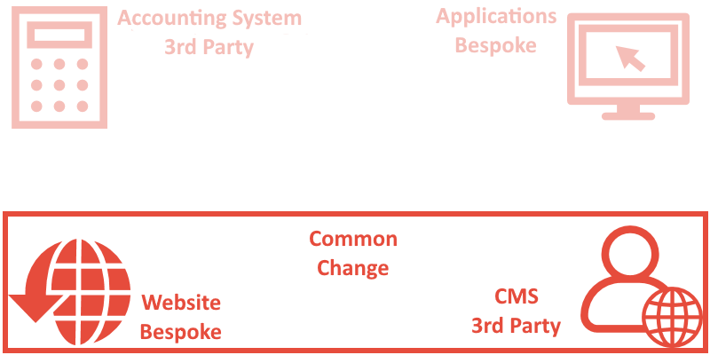 systems that change