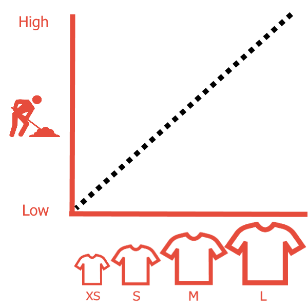 tshirt vs effort graph