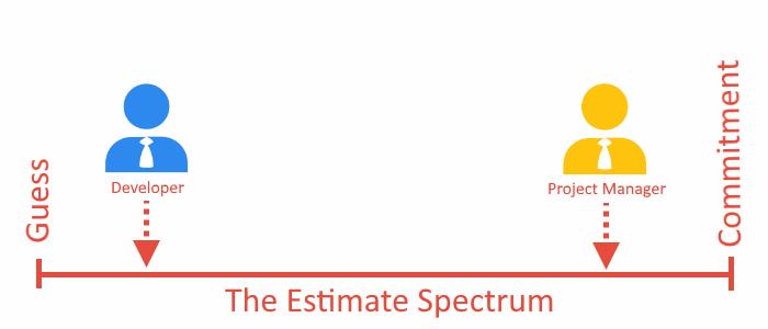 estimate spectrum with roles